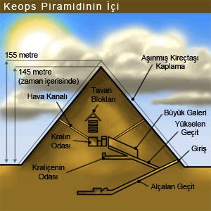 keops piramitin içi